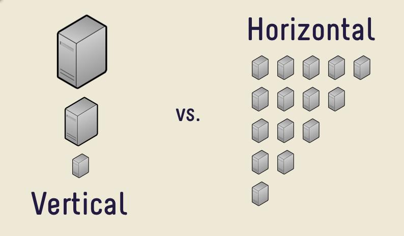horizontal scale