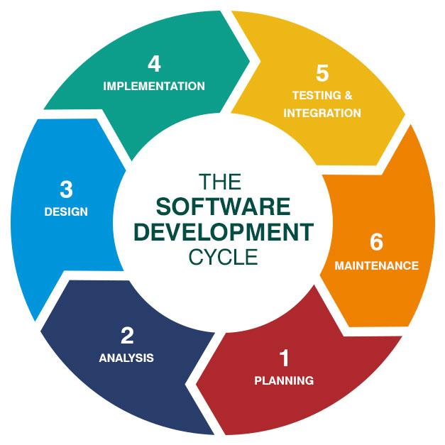 سیکل توسعه نرم افزار
