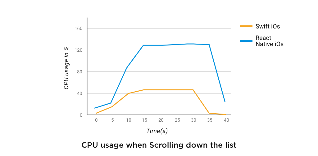 مصرف CPU در React Native