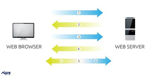 ssl-چگونه-کار-میکند